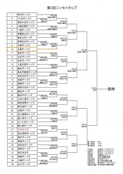 第三回ニッセイカップジュニア埼玉大会トーナメント表